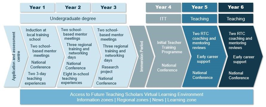 Future Teaching Scholars programme map